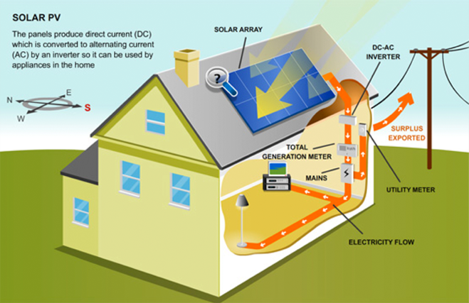 Great Solar PV Systems Generate Electricity From The Sun Using An Array Of Solar  PV Panels Usually Mounted On A South Facing Or Near South Facing Roof, ...